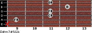 D#m7#5/Gb for guitar on frets x, 9, 11, 11, 12, 11