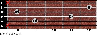 D#m7#5/Gb for guitar on frets x, 9, 11, 8, 12, x