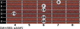 D#m9/Bb add(#5) guitar chord