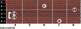 D#m9#5/B for guitar on frets 7, 4, 4, 8, 6, x