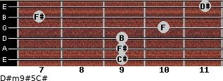 D#m9#5/C# for guitar on frets 9, 9, 9, 10, 7, 11