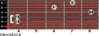 D#m9#5/C# for guitar on frets x, 4, 4, 8, 6, 7
