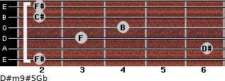 D#m9#5/Gb for guitar on frets 2, 6, 3, 4, 2, 2
