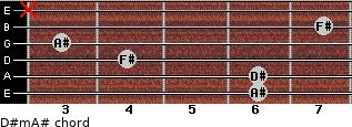 D#m/A# for guitar on frets 6, 6, 4, 3, 7, x