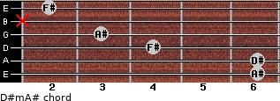 D#m/A# for guitar on frets 6, 6, 4, 3, x, 2