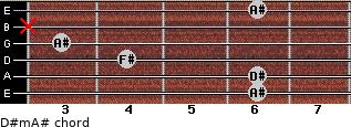 D#m/A# for guitar on frets 6, 6, 4, 3, x, 6