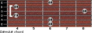 D#m/A# for guitar on frets 6, 6, 4, 8, 4, 6