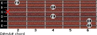 D#m/A# for guitar on frets 6, 6, 4, x, 4, 2