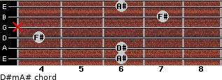 D#m/A# for guitar on frets 6, 6, 4, x, 7, 6