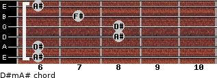 D#m/A# for guitar on frets 6, 6, 8, 8, 7, 6