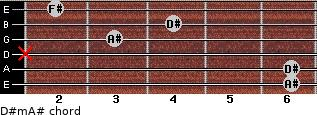 D#m/A# for guitar on frets 6, 6, x, 3, 4, 2