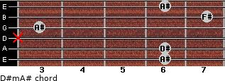 D#m/A# for guitar on frets 6, 6, x, 3, 7, 6