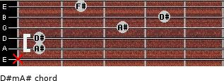 D#m/A# for guitar on frets x, 1, 1, 3, 4, 2