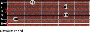 D#m/A# for guitar on frets x, 1, 4, x, 4, 2