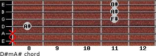 D#m/A# for guitar on frets x, x, 8, 11, 11, 11