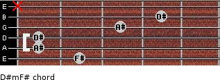 D#m/F# for guitar on frets 2, 1, 1, 3, 4, x