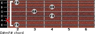 D#m/F# for guitar on frets 2, x, 4, 3, 4, 2