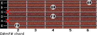 D#m/F# for guitar on frets 2, x, 4, x, 4, 6