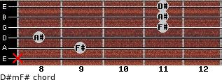 D#m/F# for guitar on frets x, 9, 8, 11, 11, 11