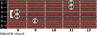 D#m/F# for guitar on frets x, 9, 8, 8, 11, 11