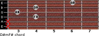 D#m/F# for guitar on frets x, x, 4, 3, 4, 6