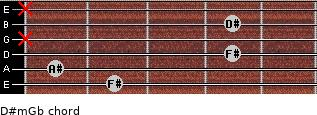 D#m/Gb for guitar on frets 2, 1, 4, x, 4, x