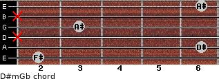 D#m/Gb for guitar on frets 2, 6, x, 3, x, 6