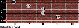 D#m/Gb for guitar on frets x, 9, 8, 8, 7, 6