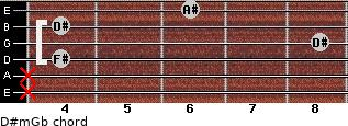 D#m/Gb for guitar on frets x, x, 4, 8, 4, 6