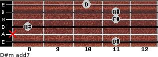 D#m(add7) for guitar on frets 11, x, 8, 11, 11, 10