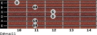 D#maj11 for guitar on frets 11, 11, 12, 12, 11, 10