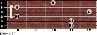 D#maj11 for guitar on frets 11, 11, 8, 12, 8, 10
