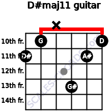 D#maj11 for guitar on frets 11, 10, x, 13, 11, 10