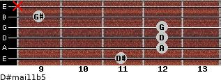 D#maj11b5 for guitar on frets 11, 12, 12, 12, 9, x