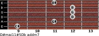 D#maj11#5/Db add(m7) guitar chord