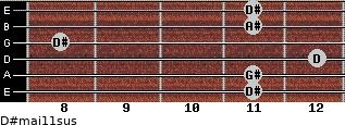 D#maj11sus for guitar on frets 11, 11, 12, 8, 11, 11