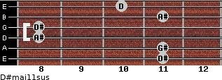 D#maj11sus for guitar on frets 11, 11, 8, 8, 11, 10