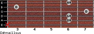 D#maj11sus for guitar on frets x, 6, 6, 7, 3, 6