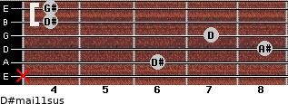 D#maj11sus for guitar on frets x, 6, 8, 7, 4, 4