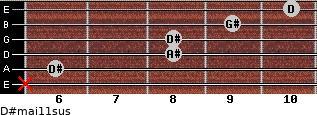 D#maj11sus for guitar on frets x, 6, 8, 8, 9, 10