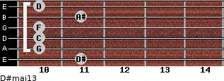 D#maj13 for guitar on frets 11, 10, 10, 10, 11, 10