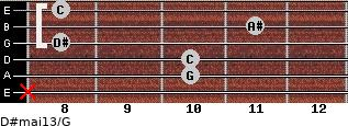 D#maj13/G for guitar on frets x, 10, 10, 8, 11, 8