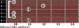 D#maj13#5 add(m3) for guitar on frets 11, 10, 10, 11, 12, 10