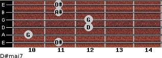 D#maj7 for guitar on frets 11, 10, 12, 12, 11, 11