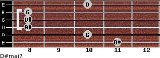 D#maj7 for guitar on frets 11, 10, 8, 8, 8, 10