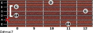D#maj7 for guitar on frets 11, x, 8, 12, 8, 10