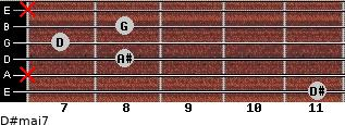 D#maj7 for guitar on frets 11, x, 8, 7, 8, x