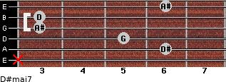 D#maj7 for guitar on frets x, 6, 5, 3, 3, 6