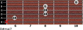 D#maj7 for guitar on frets x, 6, 8, 8, 8, 10