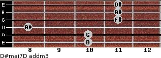 D#maj7/D add(m3) for guitar on frets 10, 10, 8, 11, 11, 11